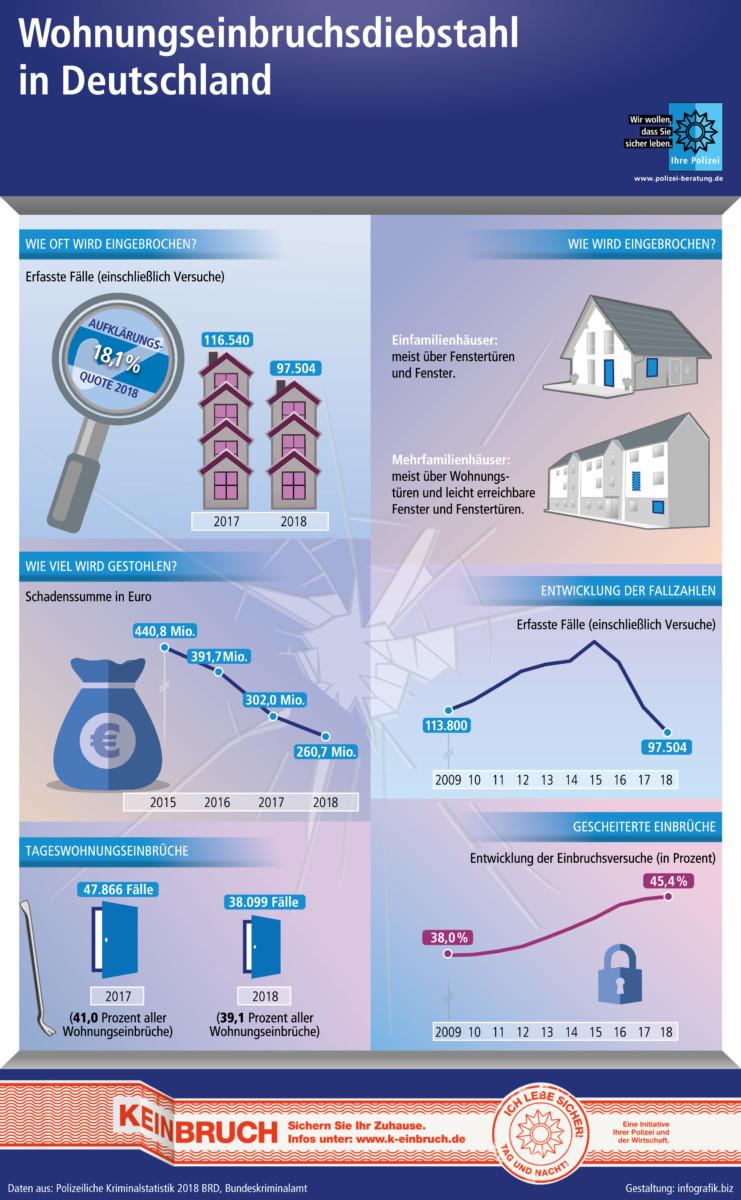 Wohnungseinbrüche: Gefahr im Norden bleibt hoch
